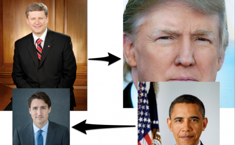 America to Canada: Canada to America